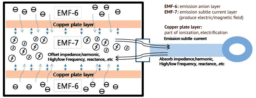 electromagnetic-stone - Hvacon Marine Systems